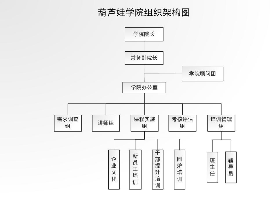 葫芦娃学院组织架构图4.jpg