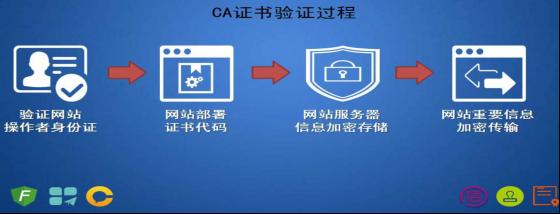互联网安全认证云平台693.png