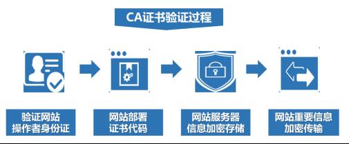 葫芦娃互联网安全认证云平台2116.png