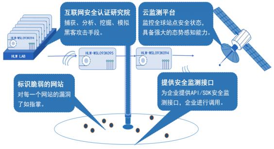 葫芦娃互联网安全认证云平台1745.png