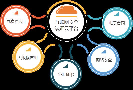 2018.1.29葫芦娃互联网安全认证云平台138.png